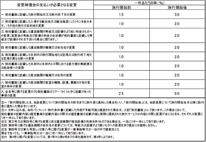 別表②変更補償金(第三十条第一項関係)